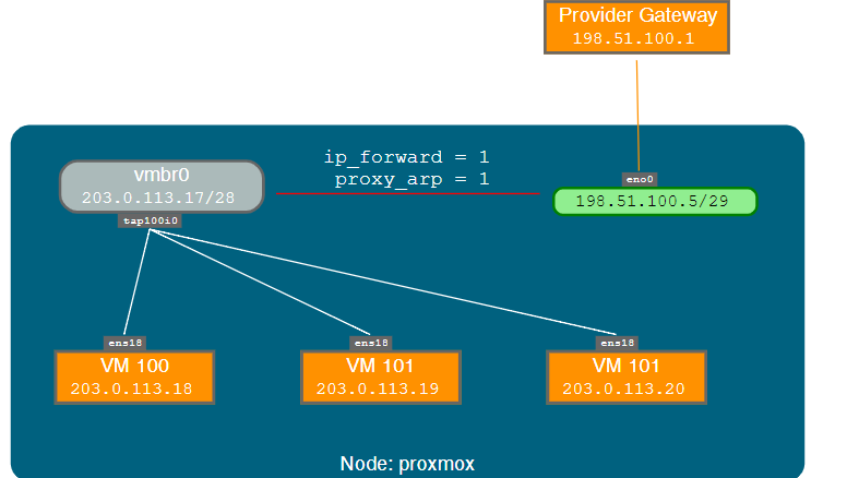 How to setup NAT on Proxmox